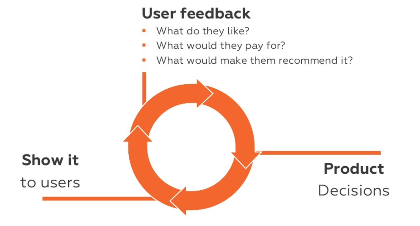 User feedback to product decisions