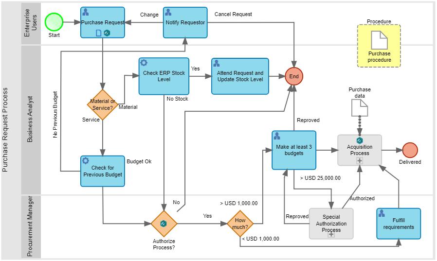 Purchase process BPMN