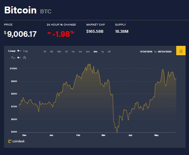 Gráfica del precio del Bitcoin de los últimos 6 meses, que muestra lo que ha sido su evolución desde el inicio de 2020. Fuente: Coindesk