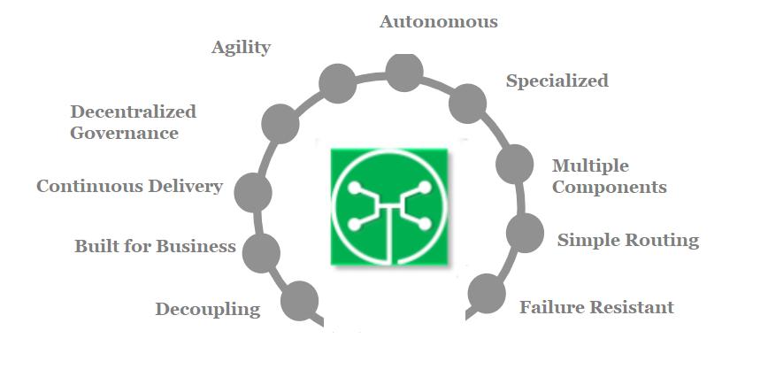 Microservices characteristics