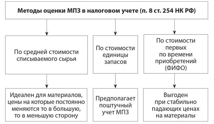 учет материалов производственных запасов