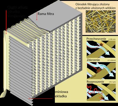 Filtry powietrza - budowa filtra HEPA