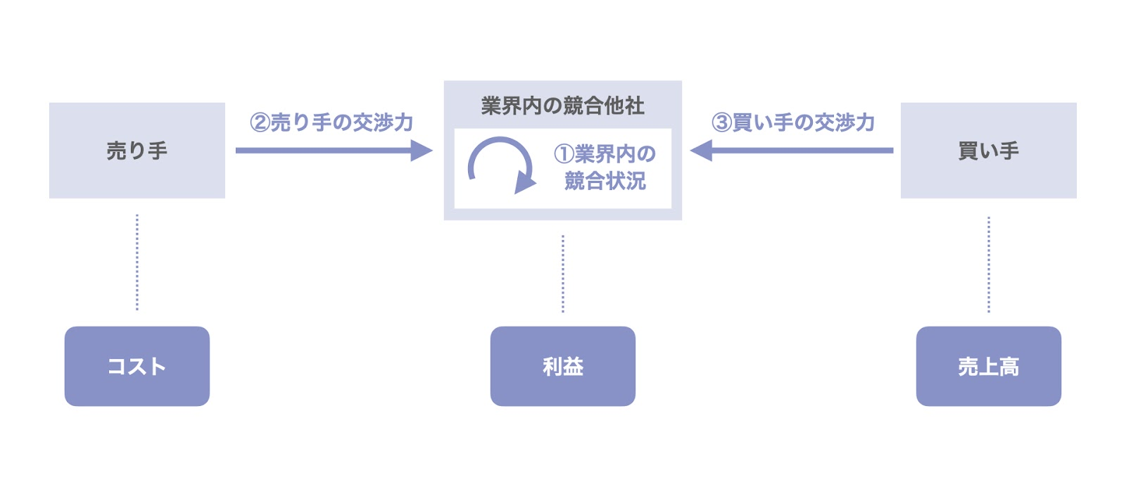 ファイブフォース分析と財務指標との関係