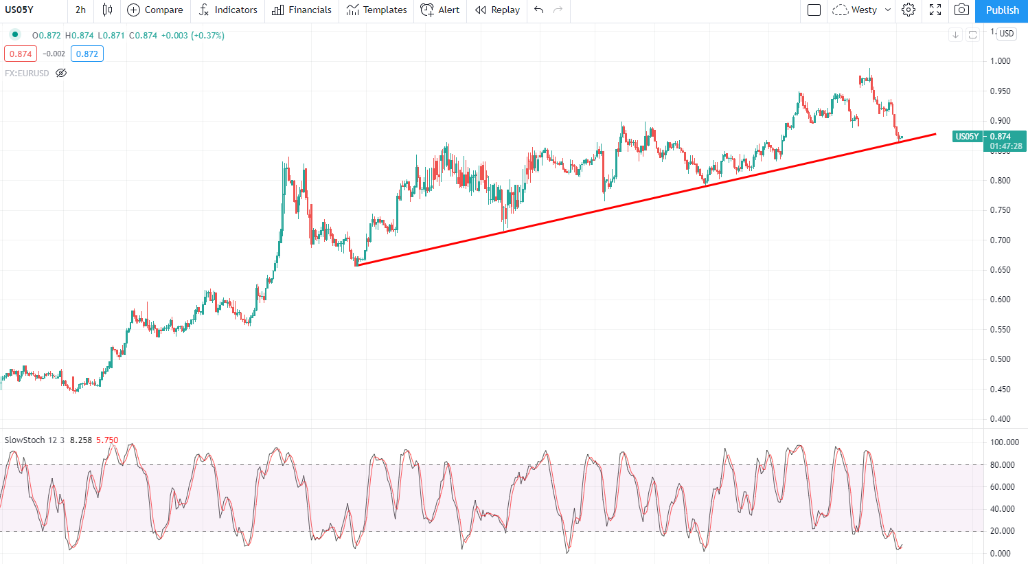 (US5YR Treasury – 120min chart)