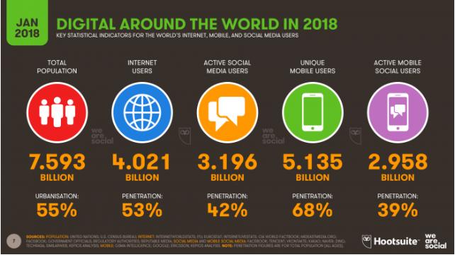 số liệu thống kê truyền thông xã hội