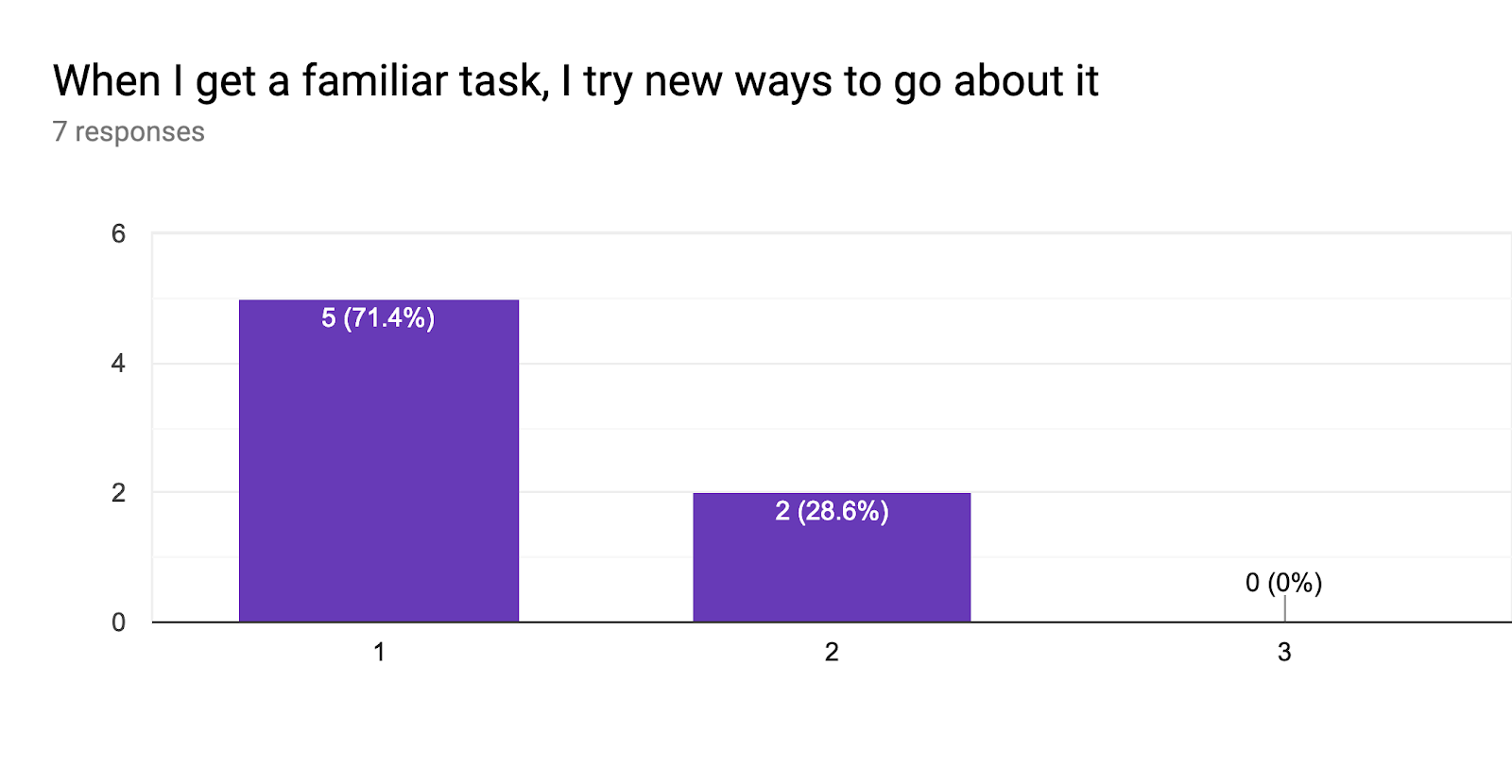 Forms response chart. Question title: When I get a familiar task, I try new ways to go about it. Number of responses: 7 responses.