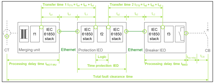 protection IED