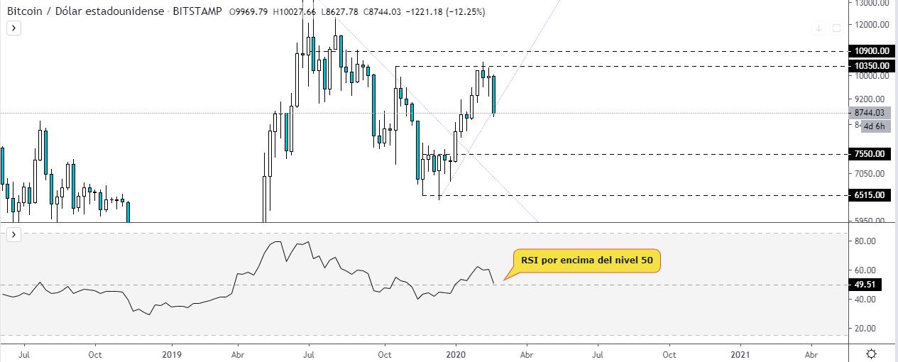 RSI sobre el gráfico semanal del precio del Bitcoin