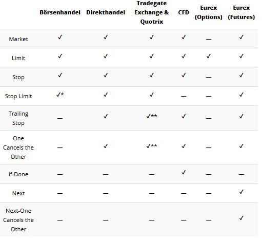 Ordertypen finanzen.net Broker