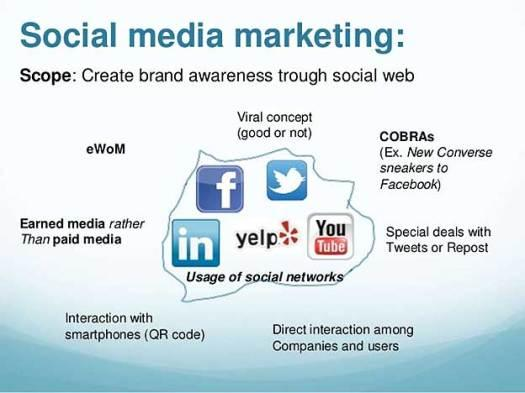 3 simple and dominant Social Media Marketing techniques for Business