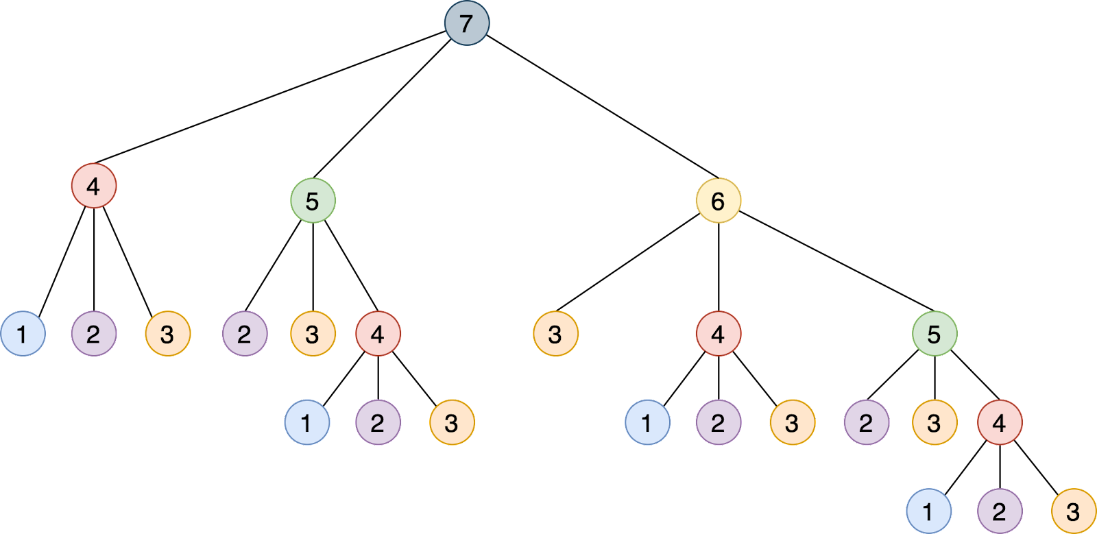 The step_to () function call tree
