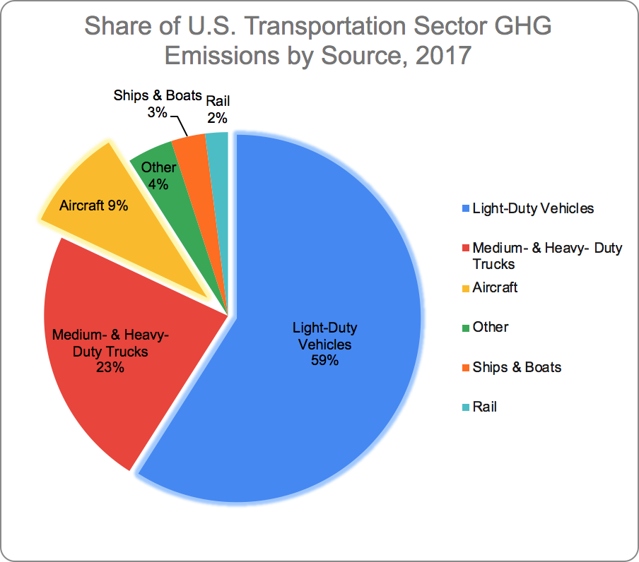 Light-duty vehicles are by far and away the top source of transportation emissions. (Source: EPA)