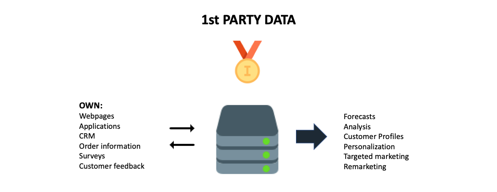 What is 1st party data?