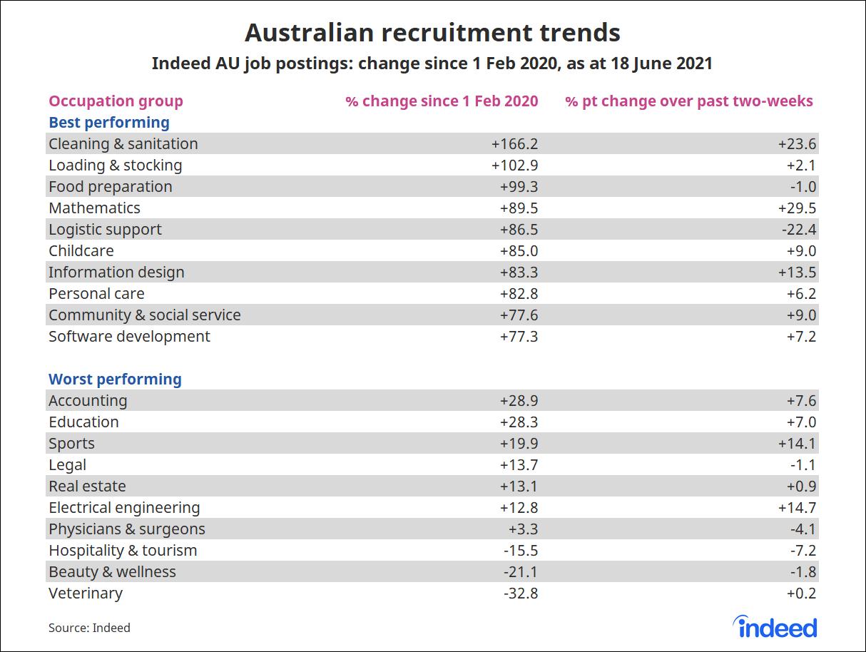 "Table titled ""Australian recruitment trends"""