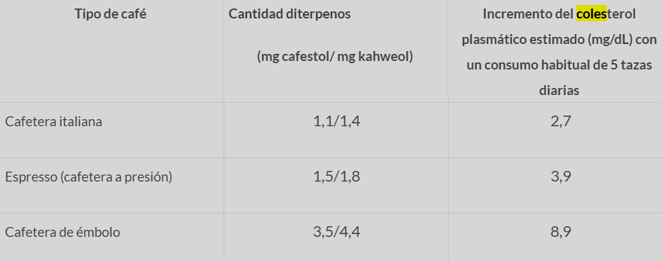 cafeina colesterol