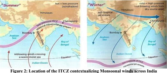 Diagrammatic representation of the climate trends in the ICTZ