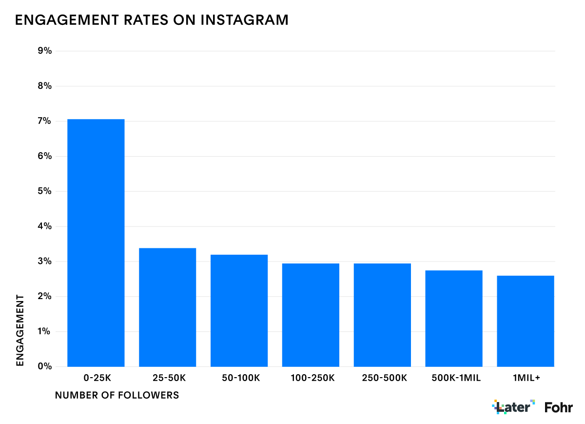 The engagement rates of Instagram nano influencers and the biggest reason why nano influnecer agencies and platforms use them.