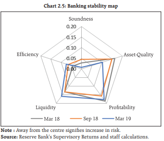 Machine generated alternative text: Chart 2.5: BankIng stability map Soundness 0.20 Efficiency / Liquidity Prohtabihty —Mar18 —Sep18 —Mar19 Note Away from the centre signifies increase in risk Source: Reserve Bank's Supervisory Retirns and staff calcularions s,,