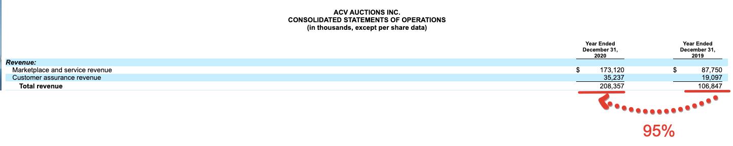 Premium отчёт перед IPO ACV Auctions