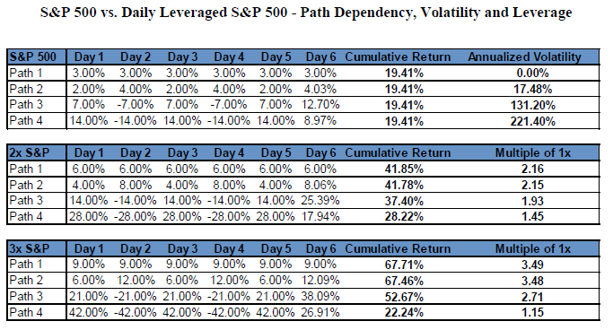 sp vs daily lev path dependency.png