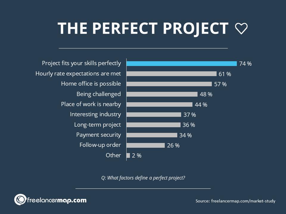 What factors define a perfect project?
