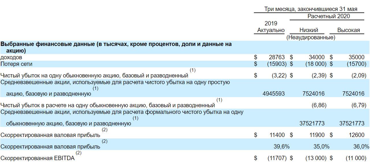 Обзор IPO Accolade (ACCD)