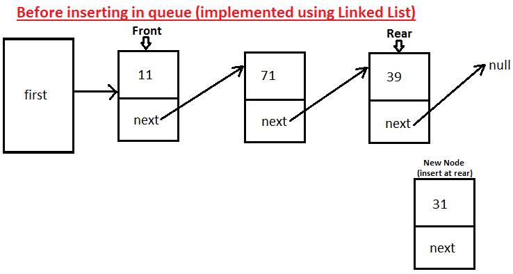 Javamadesoeasy jmse circular queue with generics implement queue using linked list in java ccuart Image collections