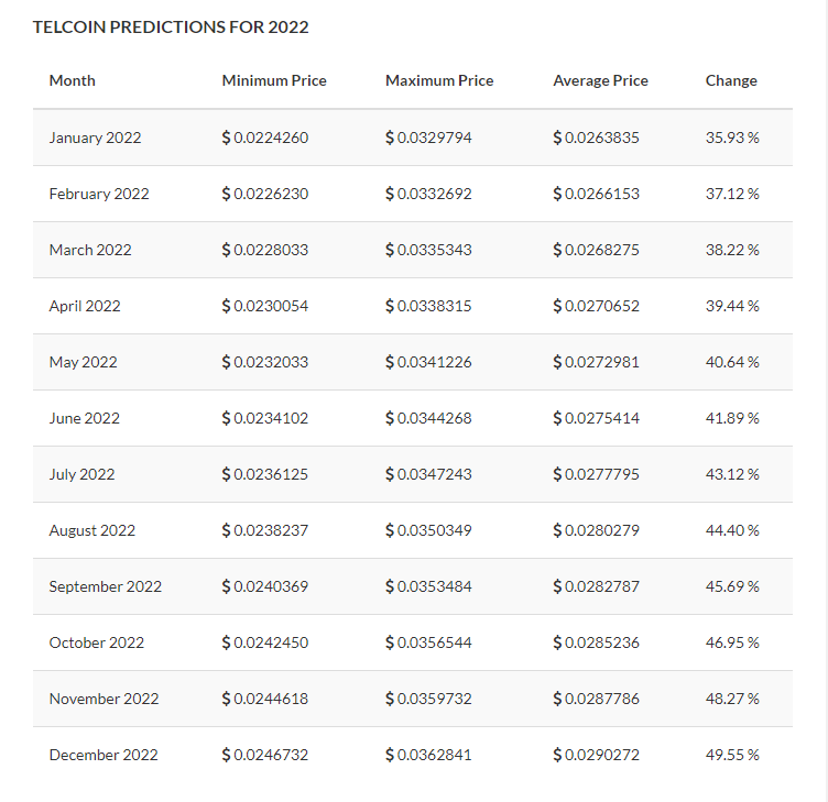 Telcoin Price Prediction for 2022 by TradingBeasts