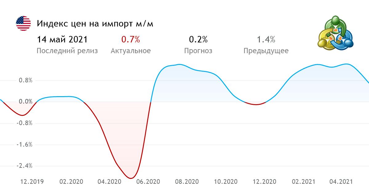 Инфляция: как она повлияла на рынок облигаций, рисунок 2