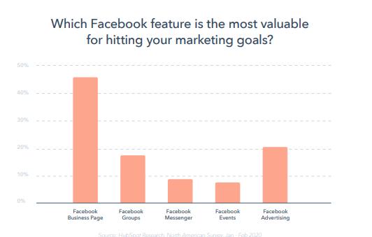 reporte-global-marketing-2020-hubspot-funciones-facebook