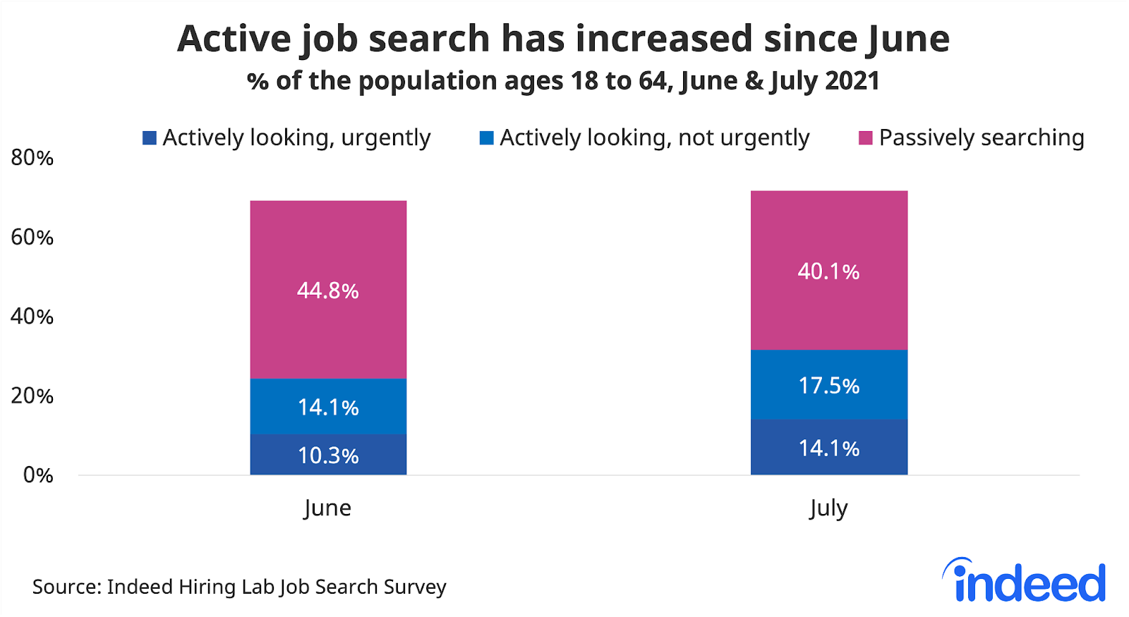 """Bar chart titled """"Active job search has increased since June."""""""