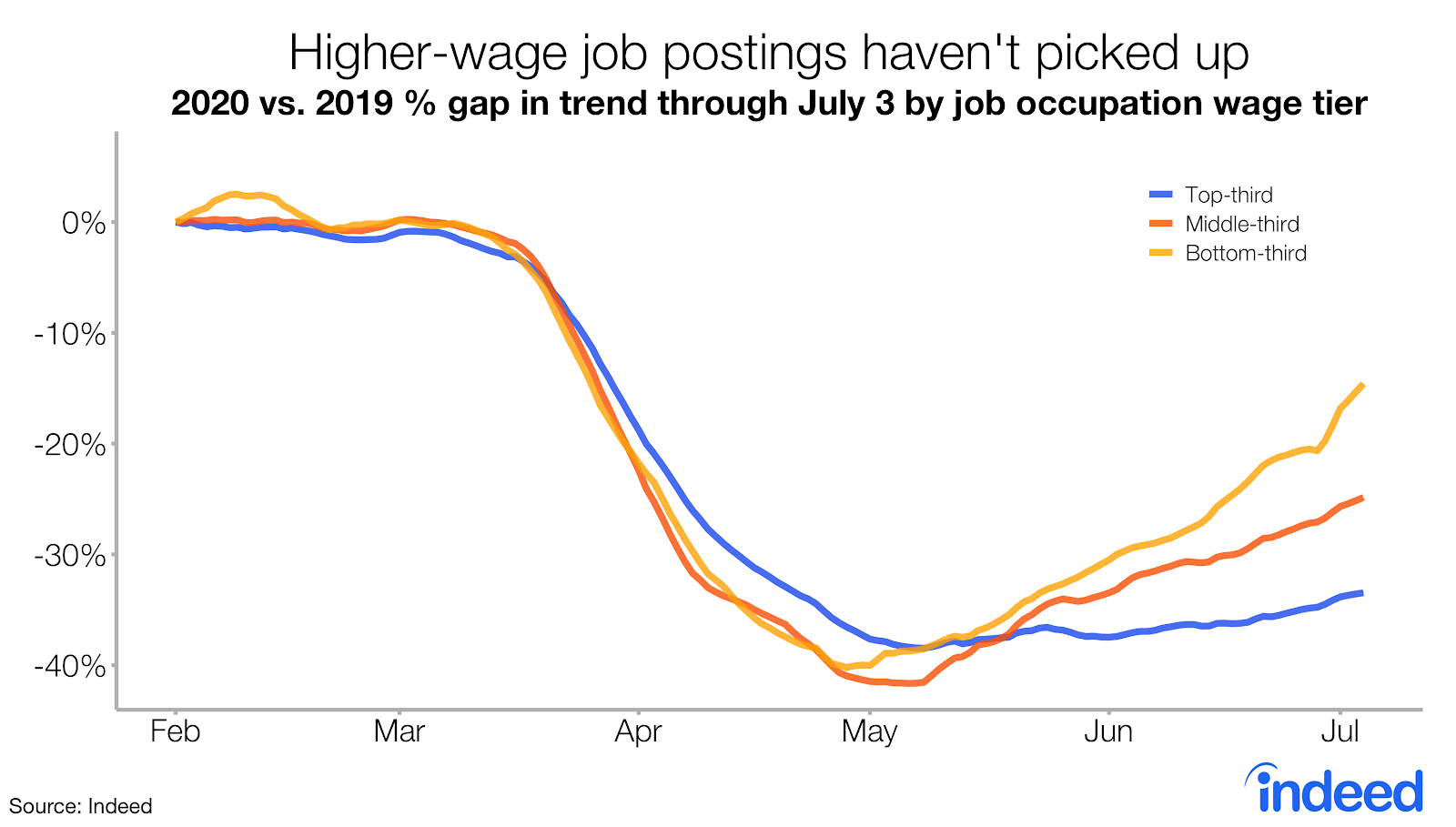 Higher wage job postings haven't picked up