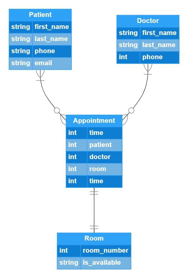 The logical data model explained