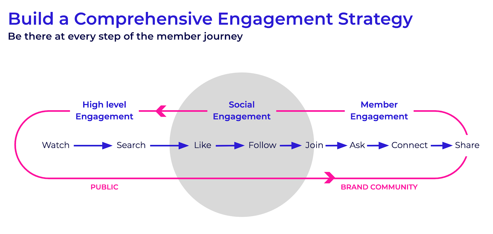 comprehensive online community engagement strategy