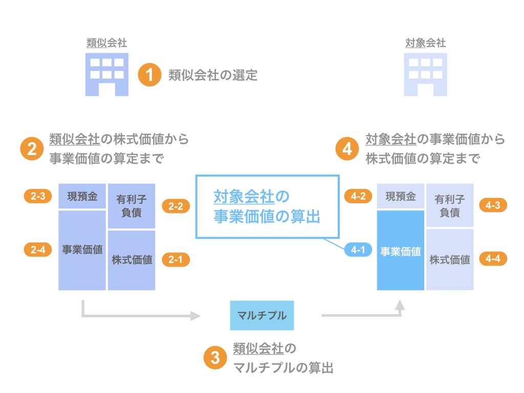 ステップ4-1. 対象会社の事業価値(EV)の算出