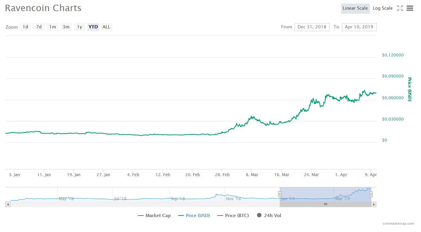 Ravencoin charts.