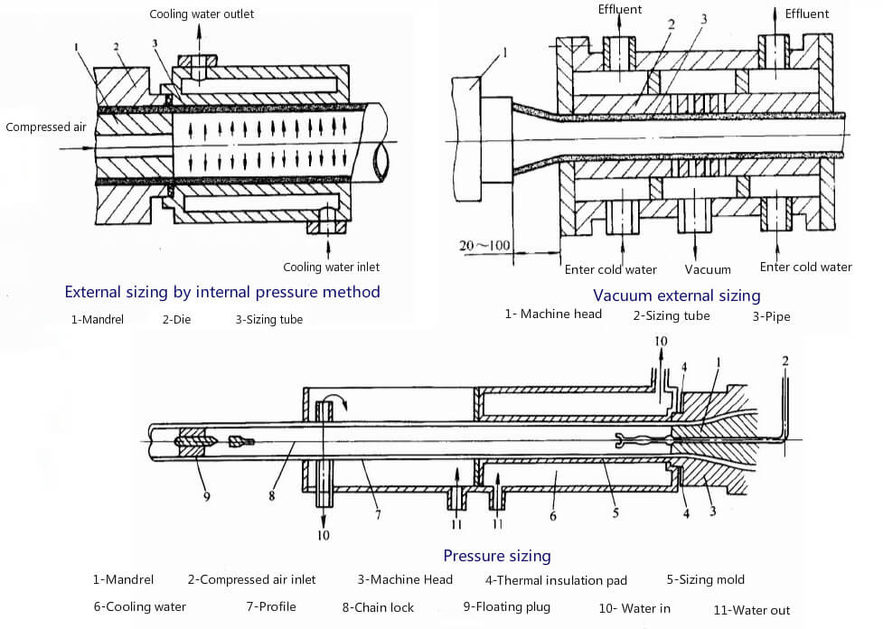 Pipes cooling and sizing methods