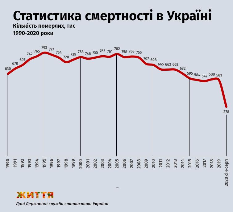 Статистика смертности в Украине, 1990-2020 годы