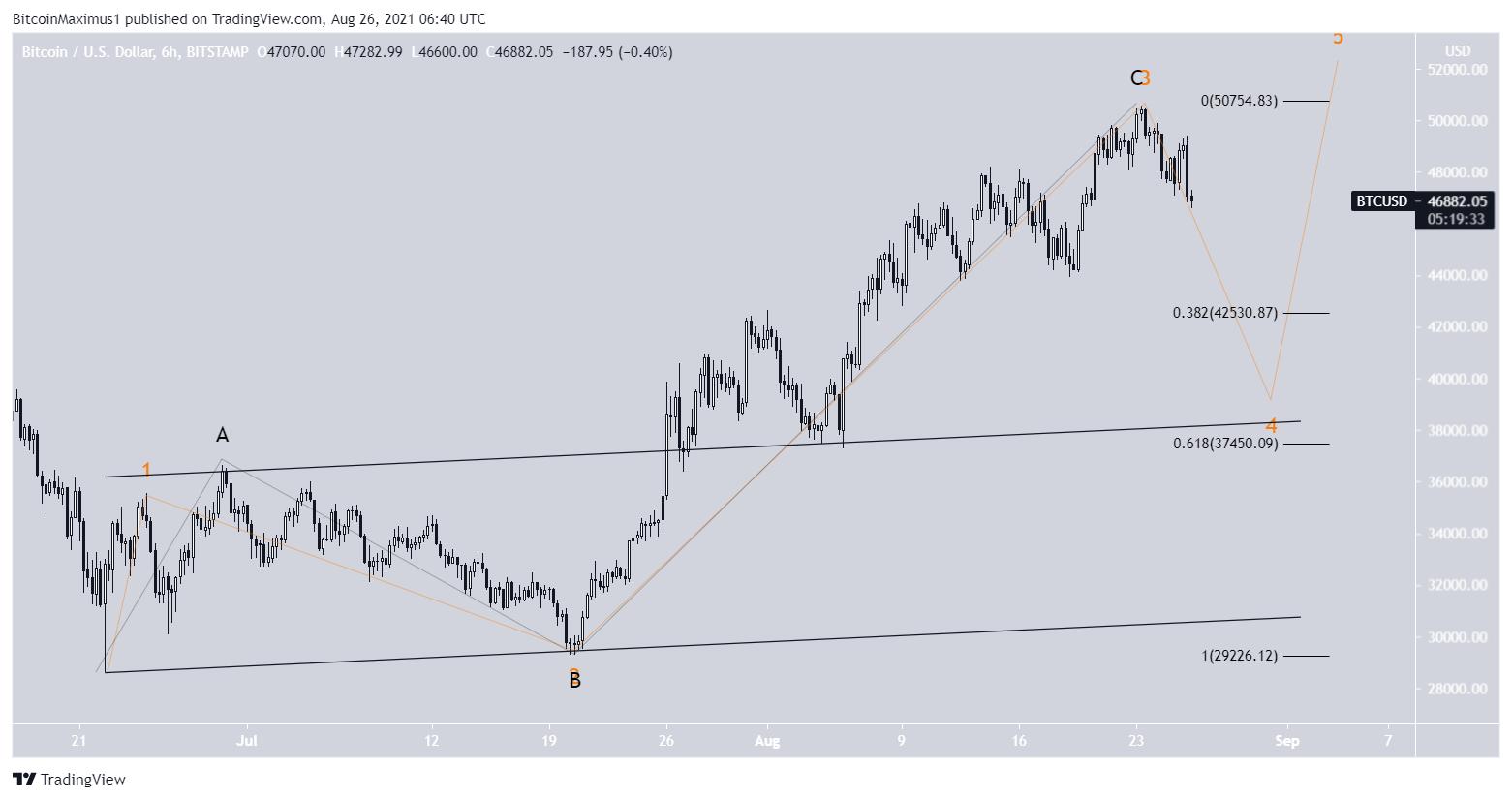 Bitcoin price chart 08/26/2021 wave analysis
