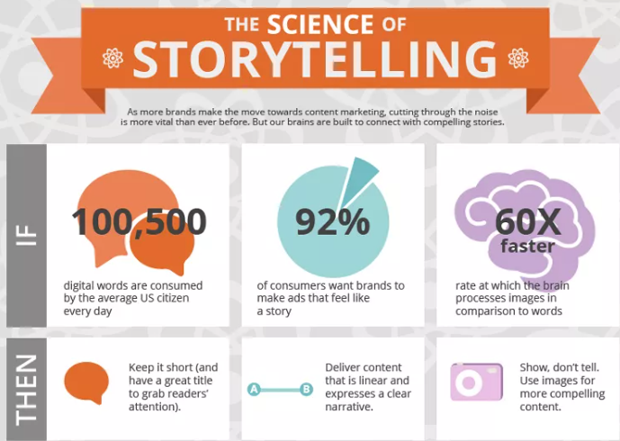 story telling content marketing
