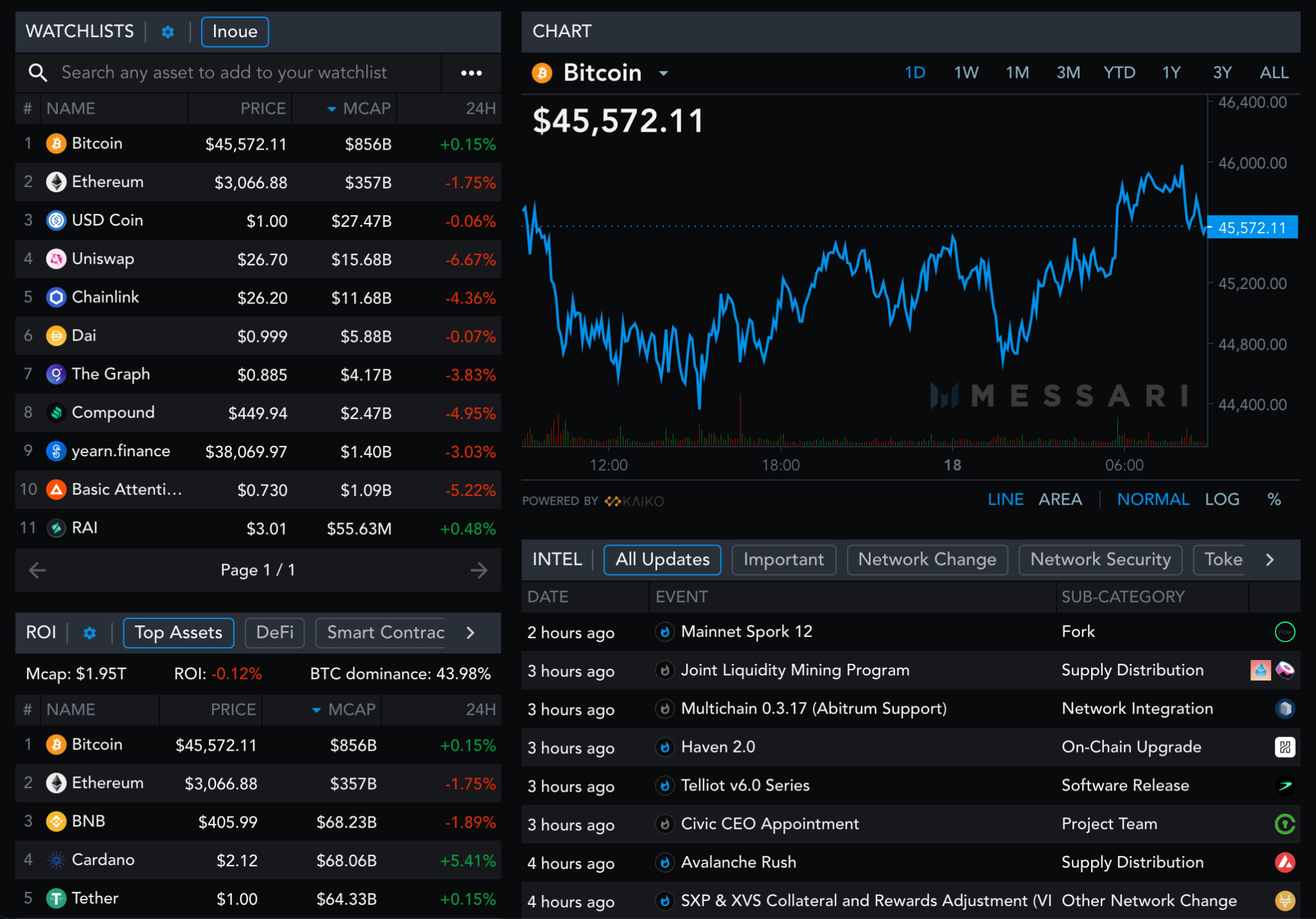 Messari dashboard with a dark background. The dashboard consists of four parts: 1) watchlist tracking assets like Bitcoin or Ethereum, 2) ROI chart, 3) line graph showing real-time Bitcoin price data, and 4) Intel chart, a real-time alerting mechanism.