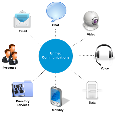 a review on unified communication methods information technology essay Best readings topics on communications and information  we review these methods and assess  ifip advances in.