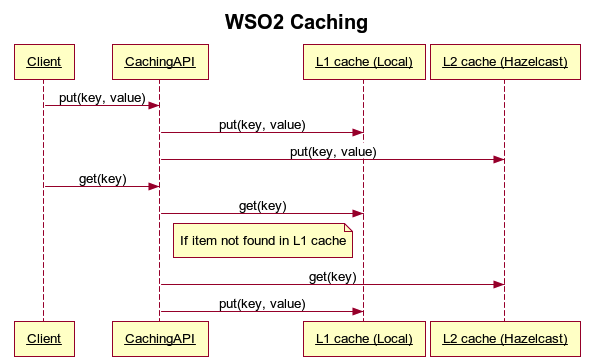 wso2-caching.png