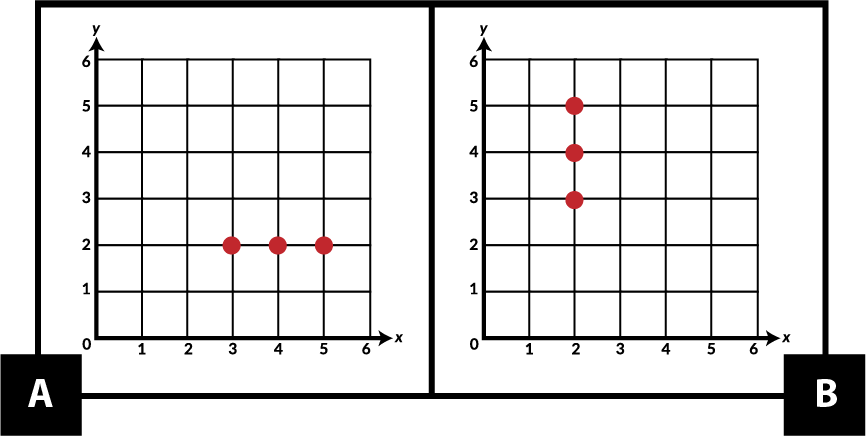 A. shows 3 points on a coordinate grid. One point is (3, 2). Another point is (4, 2). The last point is (5, 2). B. shows 3 points on a coordinate grid. One point is (2, 3). Another point is (2, 4). The last point is (2, 5).