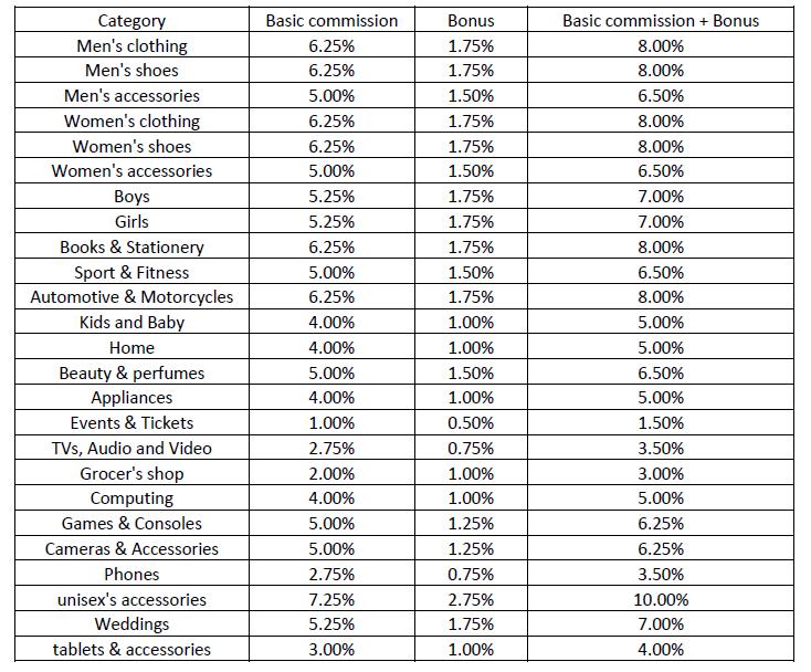 jumia affiliate commission rates