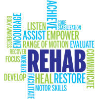 Rehabilitation - restoring back to normal after an injury