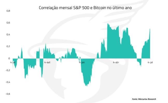 correlação entre S&P 500 e Bitcoin no último ano
