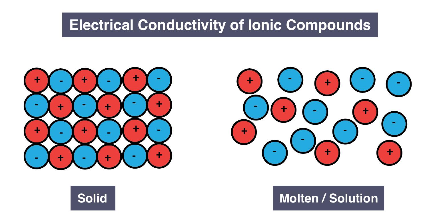 Igcse Chemistry 2017  1 56c  Understand Why Ionic