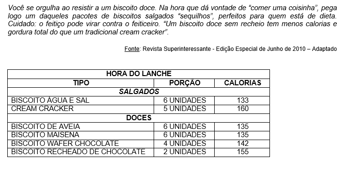 Hoje pela manhã, Eric consumiu um pacote inteiro de biscoito do tipo wafer de chocolate que contém 24 unidades. O número de calorias que ele adquiriu foi de