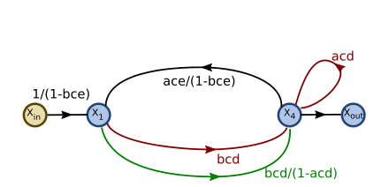 Signal flow graph with two interlocking loops-step11.svg